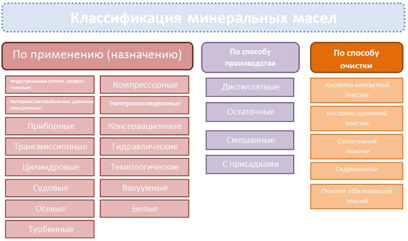 Классификация смазочных материалов