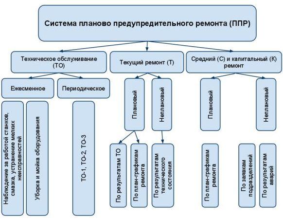 Система ППР (планово-предупредительных ремонтов) оборудования