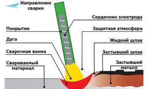 Схема сварки электродом