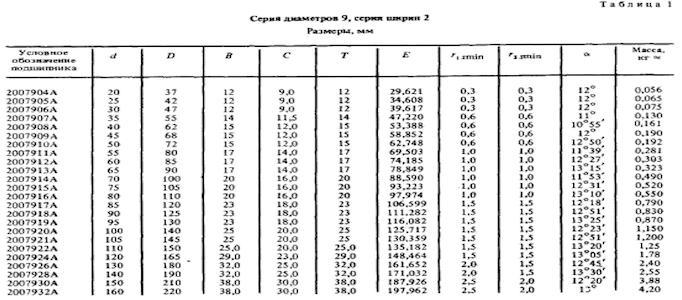Серия диамтров 9 для конических подшипников