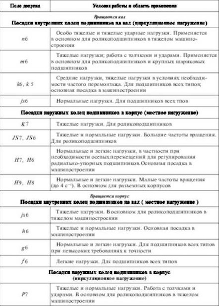 Таблица посадок подшипника