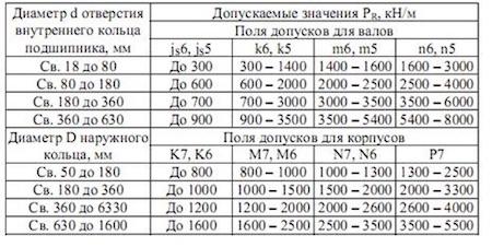 Соответствующие коэффициентам и параметру интенсивности нагружения посадки подшипников