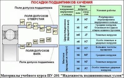 Таблица посадок подшипника качения