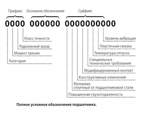Схема маркировки подшипника