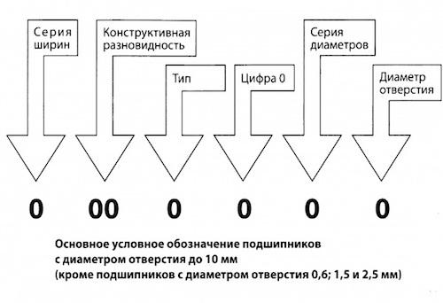 Маркировка подшипников с диаметром отверстия до 10 мм