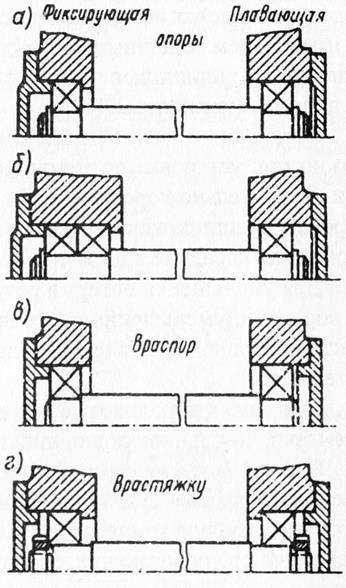 Варианты установки корпусного подшипника