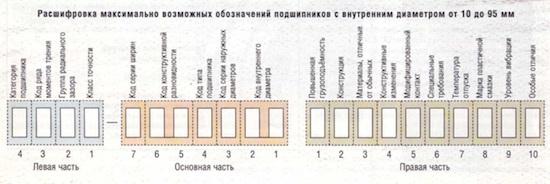Максимально возможные номера обозначений подшипников.