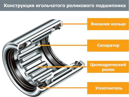 Конструкция игольчатого роликового подшипника