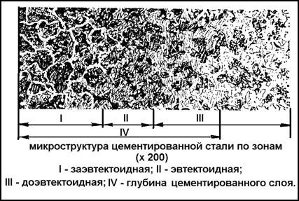 Микроструктура цементированной стали