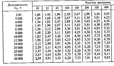 Долговечность подшипников L в зависимости и отношения C/P для шариковых подшипников