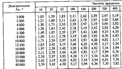 Долговечность подшипников L в зависимости и отношения C/P для роликовых подшипников