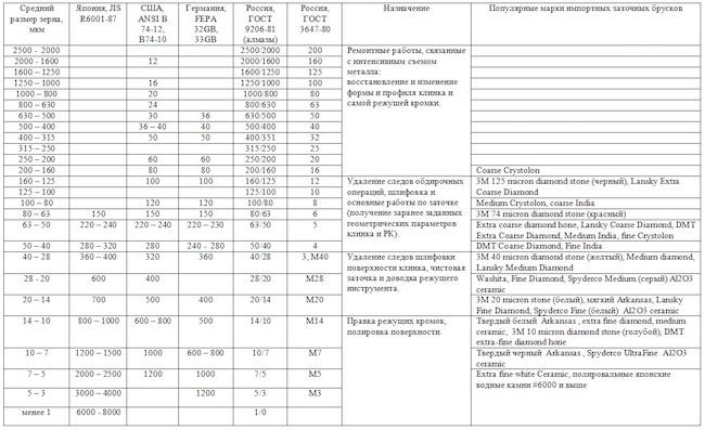 Общая информация о подшипниках. Хранение - 13