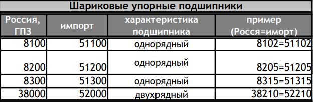 ГОСТы подшипников - 5