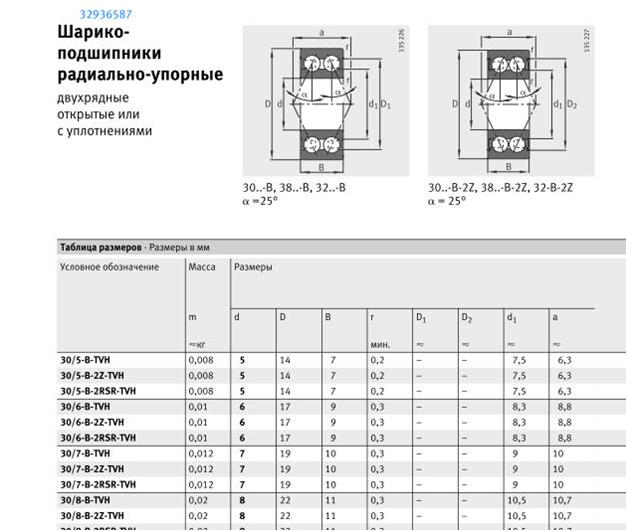 Миниатюрные подшипники - 25