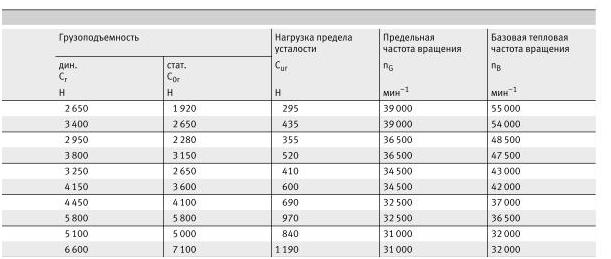 Миниатюрные подшипники - 33