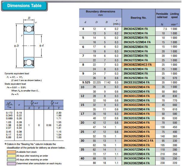Керамические и гибридные подшипники | 20