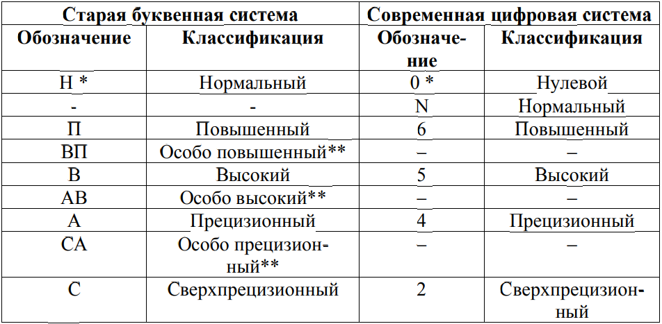 ГОСТы подшипников - 1