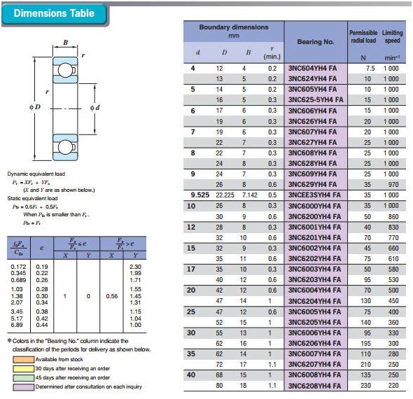 Керамические и гибридные подшипники | 26