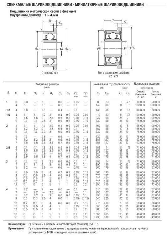 Фланцевый подшипник (подшипник с фланцем) - 60