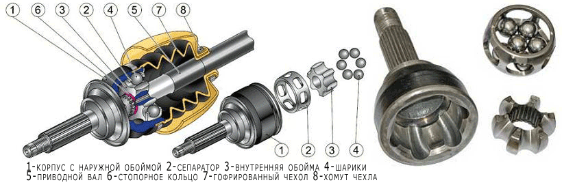 Шаровый подшипник - 5