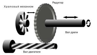 Аккумуляторная ударная дрель - 5