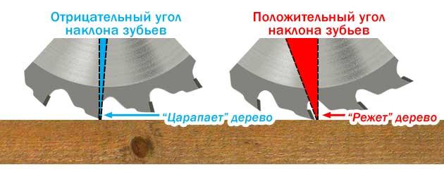 Пильный диск для циркулярной пилы - 13