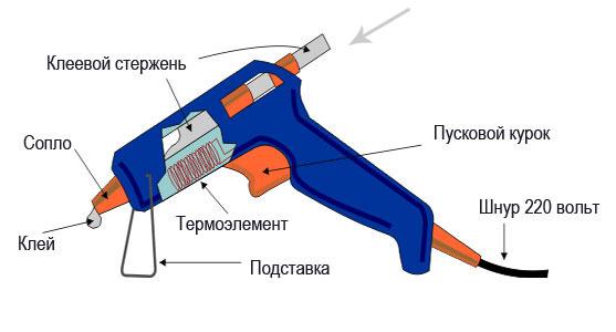 Пистолет «Горячий клей» | 1