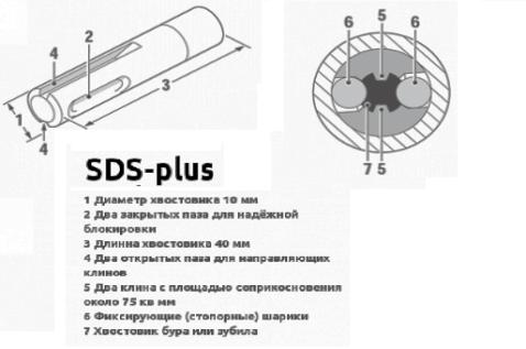 Бур по бетону SDS - 6