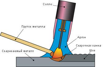 Аргоновый сварочный аппарат - 2