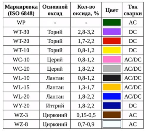 Аргоновый сварочный аппарат - 11