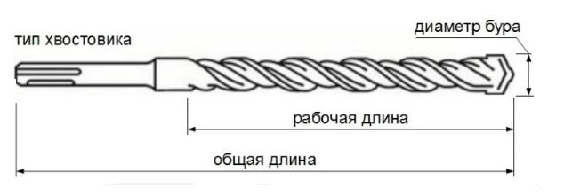 Бур по бетону SDS - 2