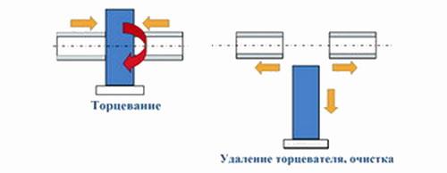 Сварочный аппарат для полипропиленовых труб - 7