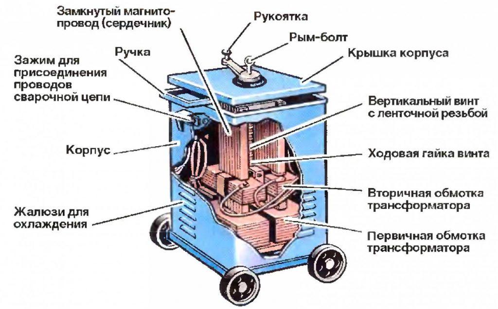 Сварочный аппарат постоянного тока | 5
