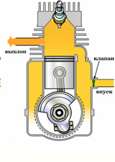 Обзор цен на бензопилы Макита - 3