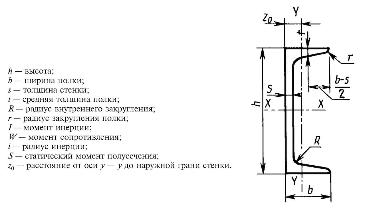 Строительные швеллеры по ГОСТ 19425-74