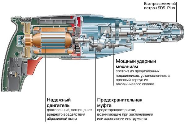 Гидравлический перфоратор - 2