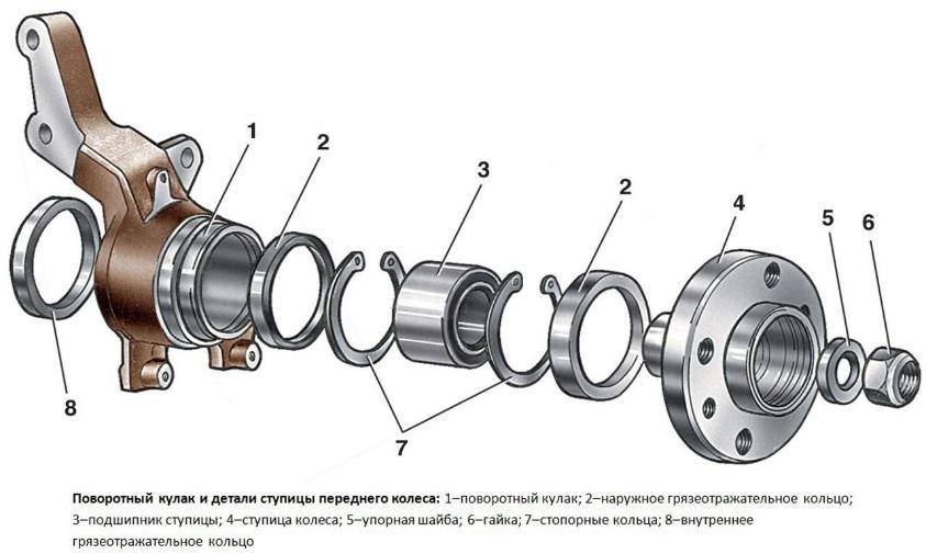 Выпрессовка ступичного подшипника - 1