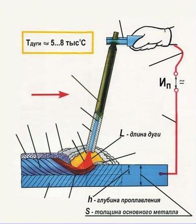 Выпрямитель для сварочного аппарата - 1