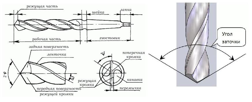 Заточка сверла по металлу своими руками (приспособление) - 1