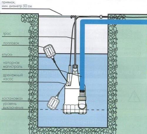 Насос дренажный погружной для грязной воды - 3
