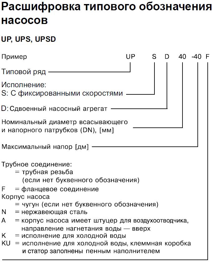 Насос Grundfos UPS