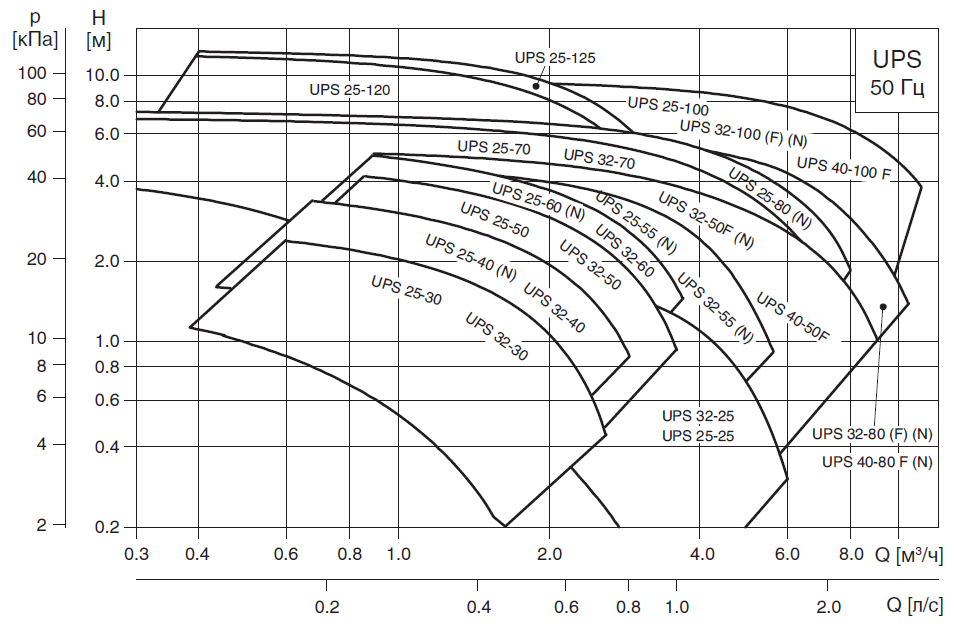 Циркуляционный насос Grundfos - 8