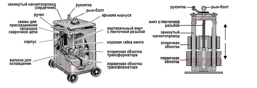 Сварочный аппарат Русич - 1