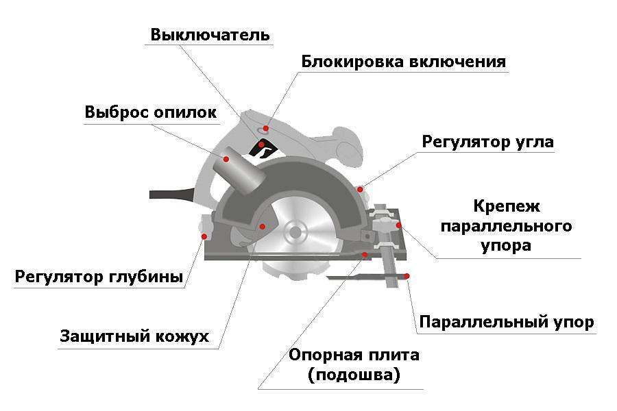 Пила циркулярная электрическая ручная - 6