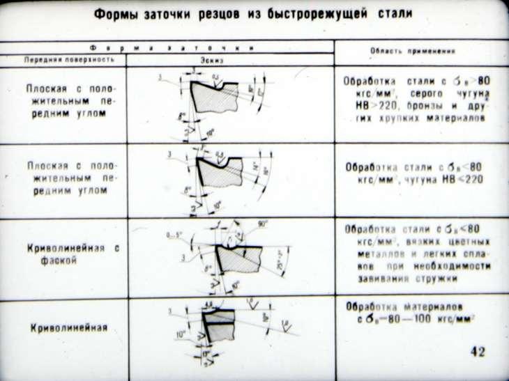 Резцы для токарного станка по металлу - 6