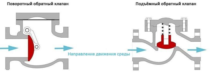 Обратный клапан для насоса - 1