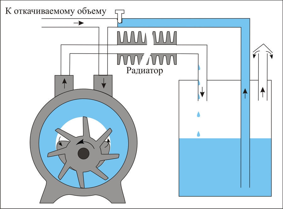 Вакуумный насос для откачки воздуха - 4