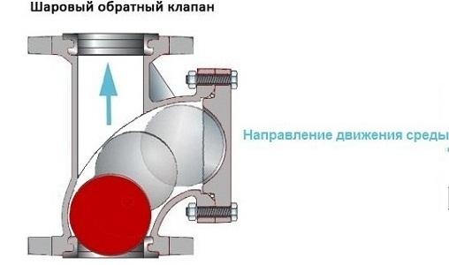 Обратный клапан для насоса - 7
