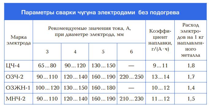 Сварка выпускных коллекторов | 7