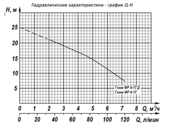 Насос фекальный погружной - 7